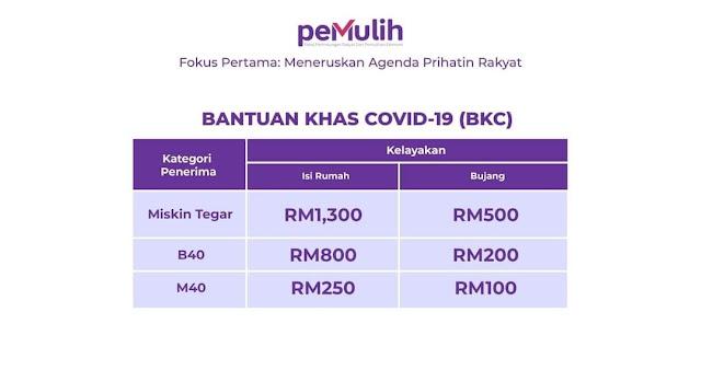 Bantuan Khas Covid-19 (BKC) : Permohonan, Tarikh Bayaran & Semakan Status