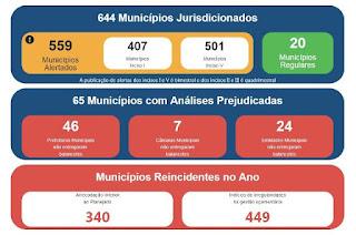 Mais de 85% dos municípios paulistas estão com as contas em situação de risco