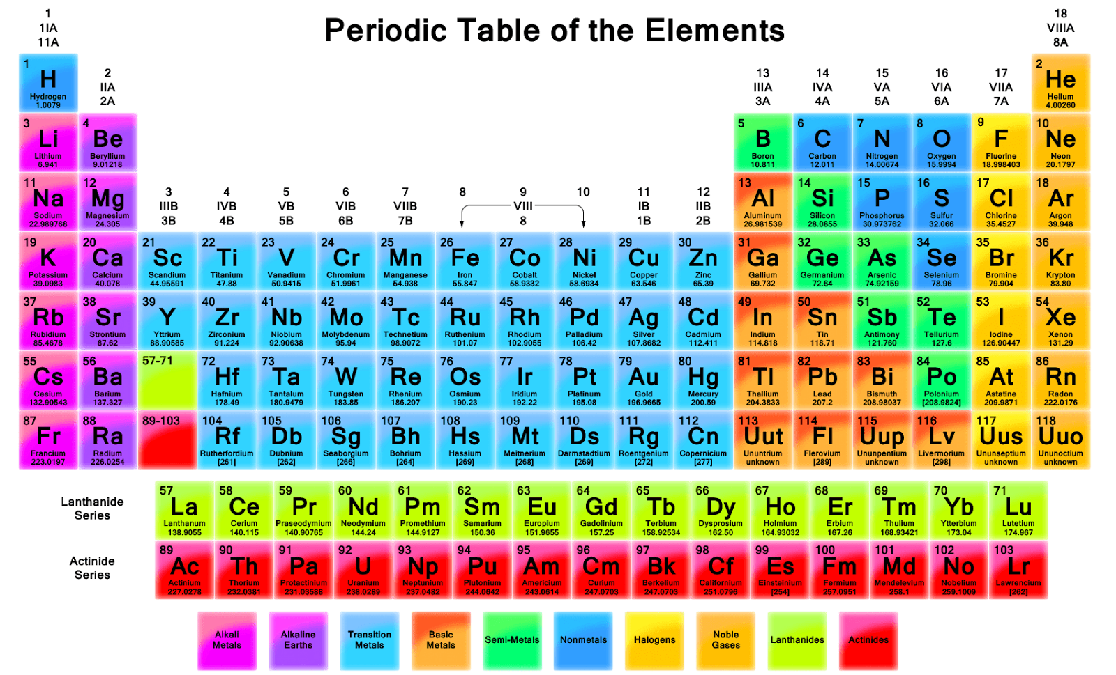 Periodic table mnemonics edu buzz the mnemonics are one of the easiest ways to learn something we can use mnemonics in chemistry to remember the periodic table reactivity series etc urtaz Images