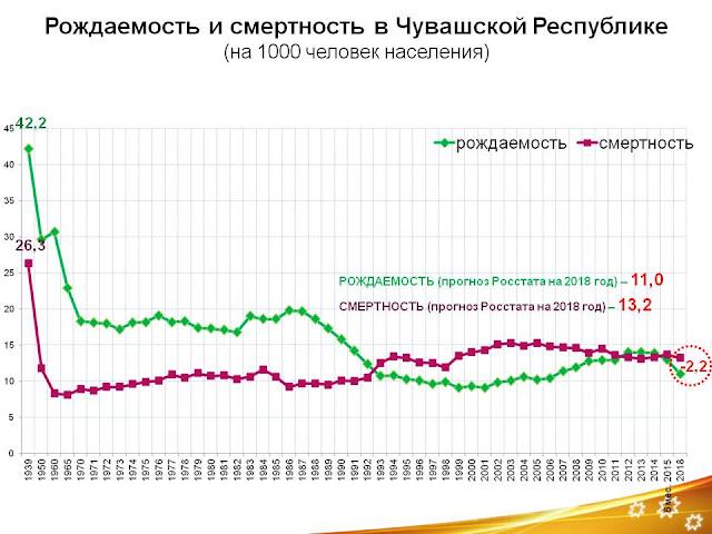 Рождаемость и смертность в Чувашской Республике