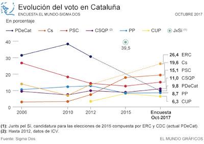 evolución-voto-cataluña-encuesta-mundo-sigmados