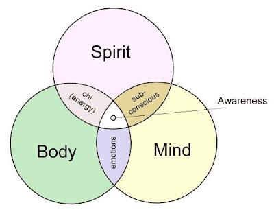 العقل و الروح و الجسد