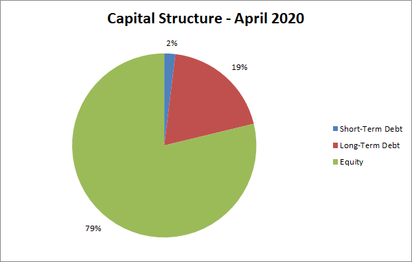 capital structure | personal finance | net worth | equity | debt