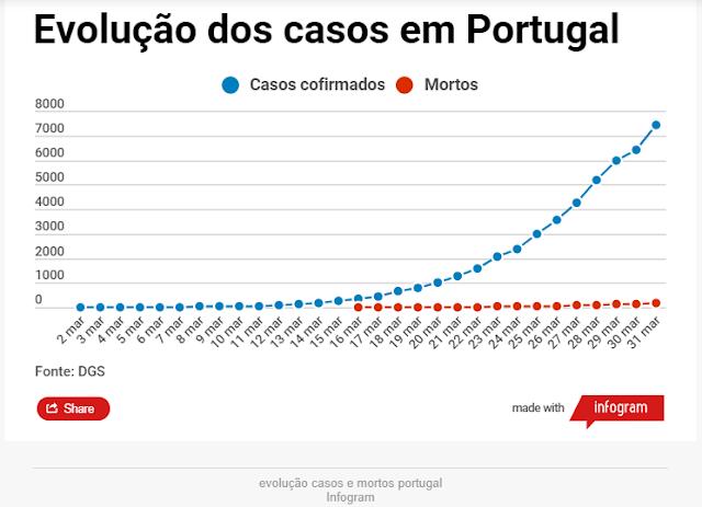 160 mortos e 7443 casos de covid-19 em Portugal. Mais de mil infetados em 24 horas