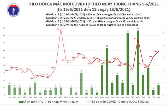 Bản tin COVID-19 tối 13/6: 103 ca mới, 36 ca liên quan Bệnh viện Bệnh nhiệt đới TP.HCM - Ảnh 2.