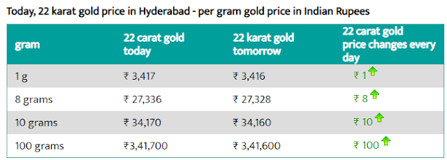 Today 22-carat gold price per gram in Hyderabad