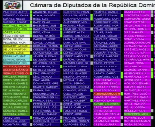 Diputados aprueban en segunda lectura el proyecto de Ley del Código Penal sin las causales