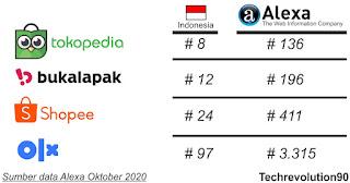 Data Ranking Situs Marketplace Lokal Oktober 2020