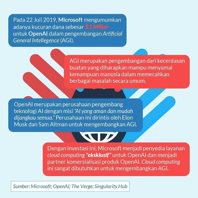 Investasi Mahal Microsoft untuk OpenAI