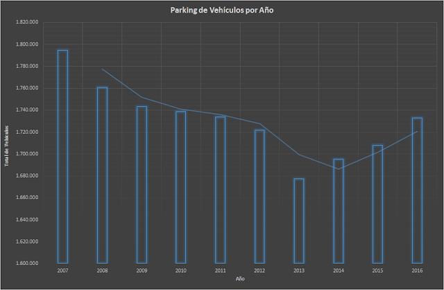 Parking de Vehículos en Madrid por Año, francisco javier tapia, knowmadrid