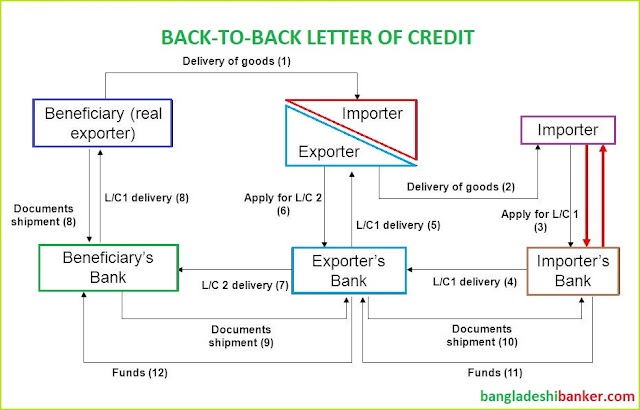 Short Note for DAIBB- Back to Back Letter of Credit