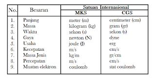 Macam-macam Satuan Sistem Internasional (SI) dan Penjelasannya
