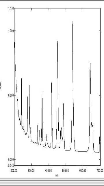 CONTROL OF WAVELENGTH(UV calibration)