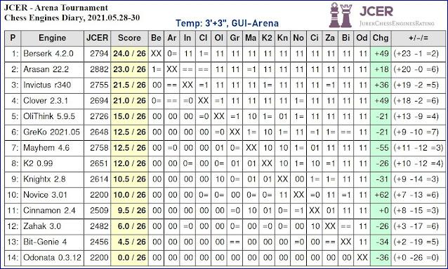 Chess Engines Diary - Tournaments 2021 - Page 8 2021.05.28.JCERArenaTournament