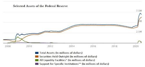 Ativos do Federal Reserve explodem em tamanho (novamente) 2