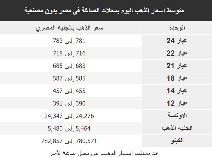 اسعار الذهب اليوم فى مصر Gold الثلاثاء 14 يناير 2020