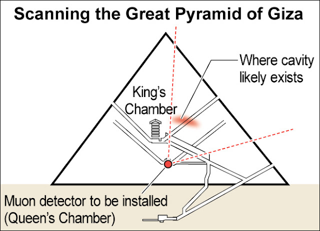 Japanese team to re-scan Great Pyramid of Giza to pinpoint hidden chamber