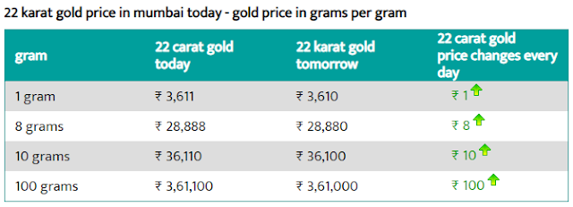 Today 22-carat gold price per gram in Mumbai