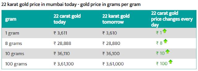 Today 22-carat gold price per gram in Mumbai