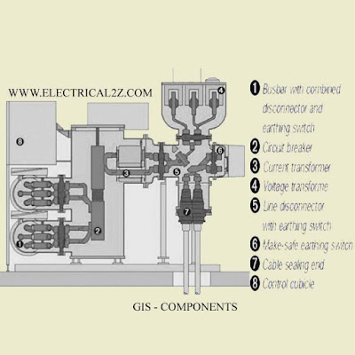 electrical substation components, substation equipment, electrical substation, substation parts @electrical2z