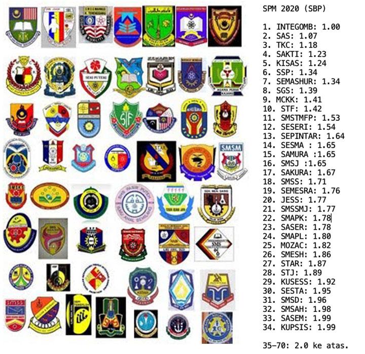 Top 30 SBP SPM 2020