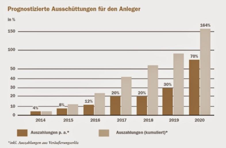 luana blockheizkraftwerke 2 rendite auszahlungen zeichnen irr 2014 2015 umweltfonds beteiligung