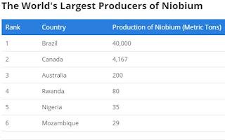 maiores produtores de nióbio por toneladas
