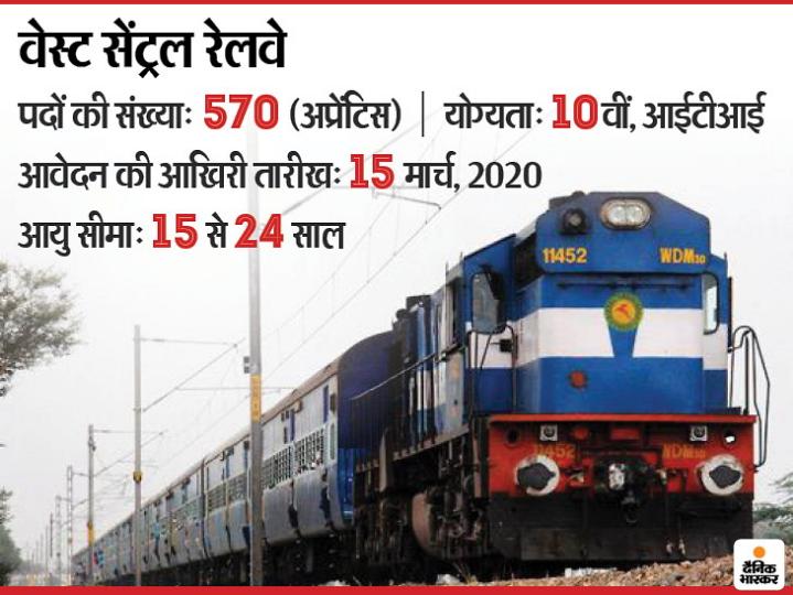 WCR Sarkari Naukri   WCR Apprentice Recruitment 2020: 570 Vacancies For Apprentice  Posts, West Central Railway notification for details like eligibility, how to apply   वेस्ट सेंट्रल रेलवे ने 570 पदों पर 10वीं पास के लिए निकाली भर्ती, 15 मार्च तक करें अप्लाय - Sachin Emitra