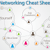 Introduction to Networking | Types of Networking