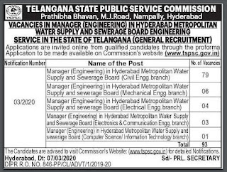 TSPSC/ HMWSSB Manager (Engineering) Model Question Papers and Syllabus 2020