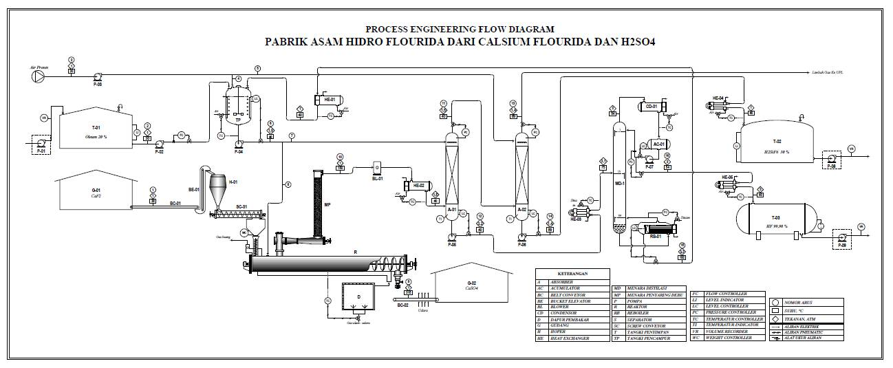 Prarancangan pabrik kimia manufacture of hf from caf2 diagram alir ccuart Image collections