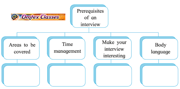 Chapter 3.4 - Interview Balbharati solutions for English Yuvakbharati 11th Standard Maharashtra State Board