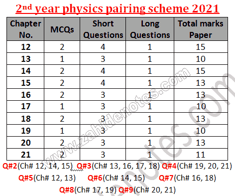 2nd year class 12 physics pairing scheme 2021