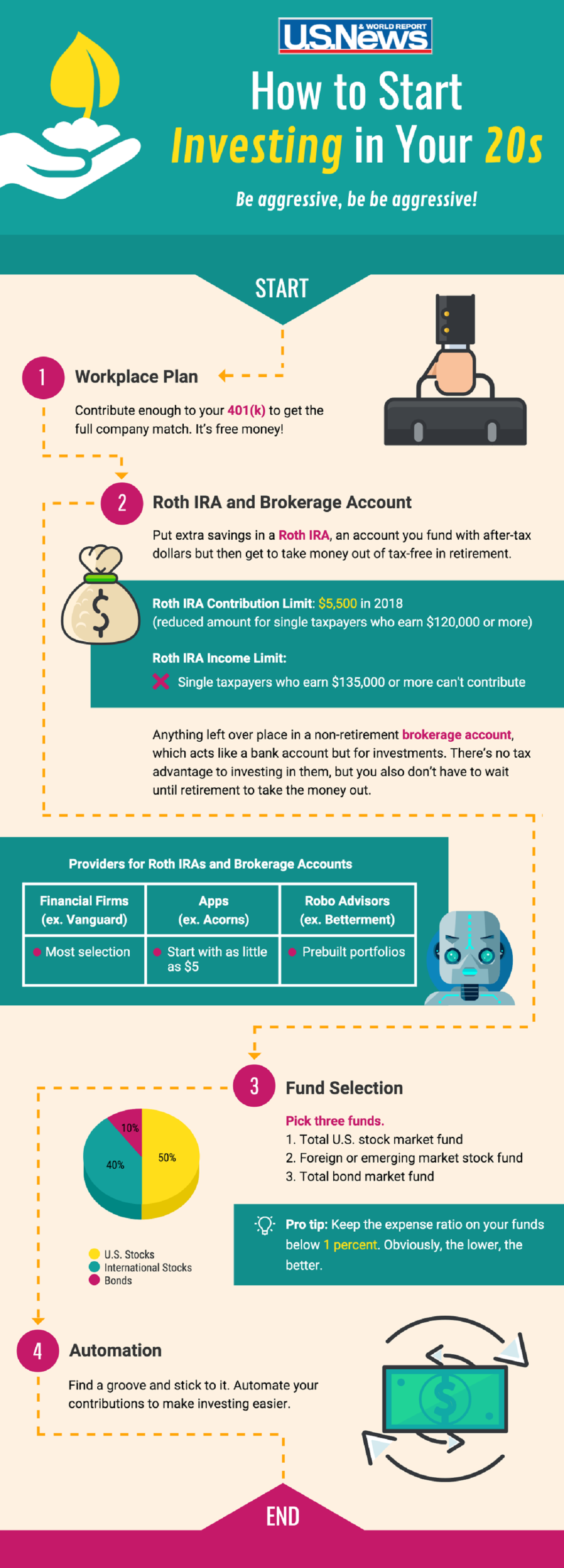 how-to-start-investing-in-your-20s-infographic