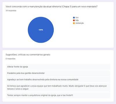 Reprodução de tela da apuração dos votos e dos comentários livres dos membros da comunidade.
