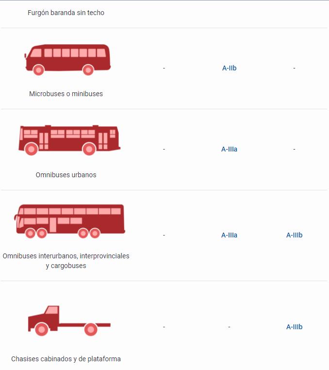 Tipos de licencias de conducir en Perú 2020