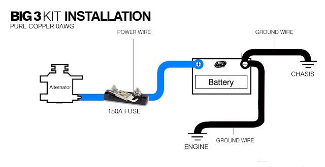 Tacra S Diy Garage How To Big 3 Upgrade