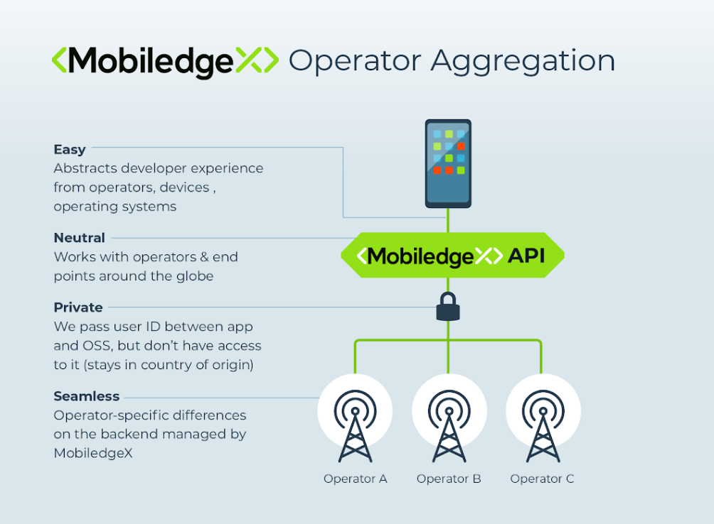 Deutsche Telekom deploys MobiledgeX Edge-Cloud ~ Converge! Network