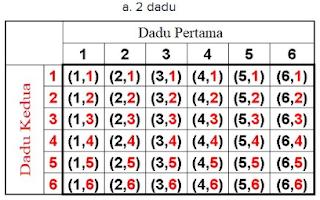 a. 2 dadu