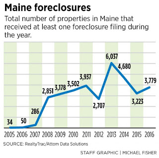 """home foreclosure across United states"""