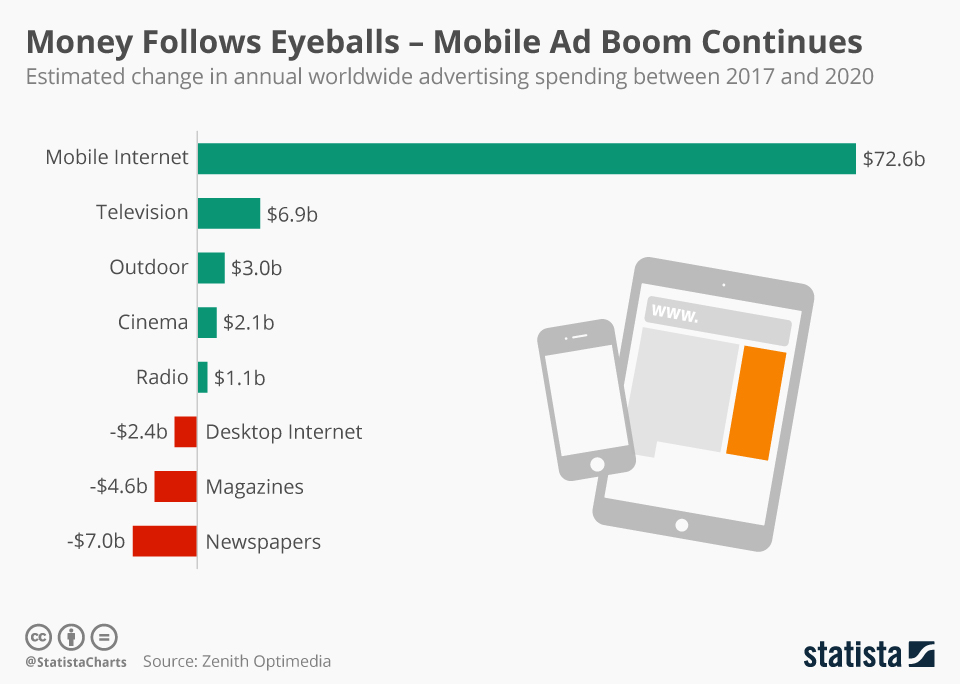 Money Follows Eyeballs – Mobile Ad Boom Continues