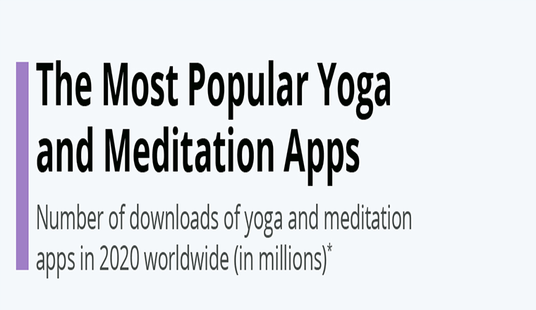 The Most Popular Yoga and Meditation Apps