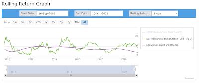 Graph showing 1 year rolling returns of SBI Medium Duration fund vs Edelweiss Liquid fund