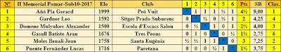 Clasificación final por orden del sorteo inicial del II Memorial Arturo Pomar Salamanca 2017, Sub-10