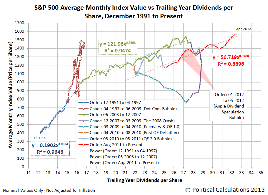 S&P 500 Average Monthly Index Value vs Trailing Year Dividends per Share, December 1991 Through April 2013 (as of 19 April 2013)