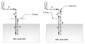 CNC Programming: CNC Programming Examples - Peck Drilling Lathe