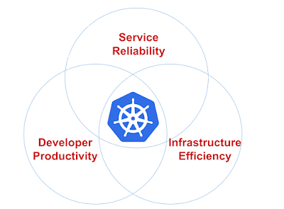 How Pinterest use Kubernetes?
