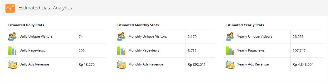Estimated Data Analytics