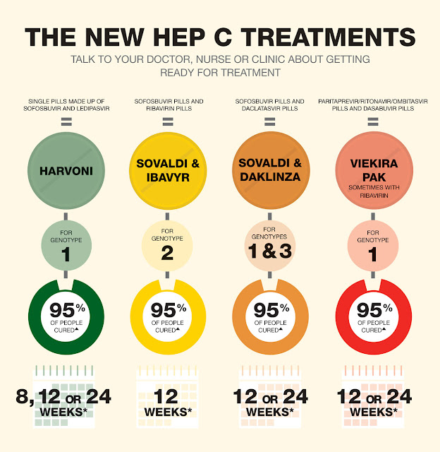 New drugs for Hep C