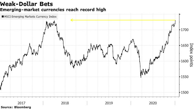 Emerging Markets Start 2021 With a Record as Dollar Stumbles - Bloomberg